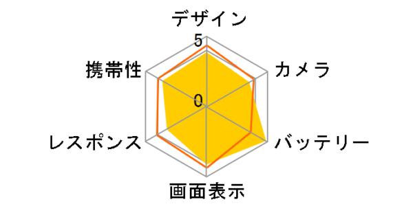 AQUOS sence3 radar chart