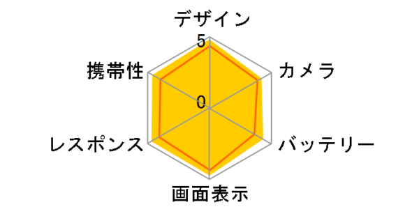 Xperia 5 radar chart